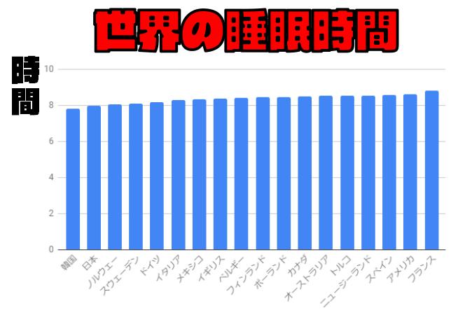 【世界の睡眠時間】日本の子どもは世界でもトップクラスの睡眠不足